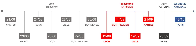 Les dates importantes des Trophées PME Bougeons-Nous